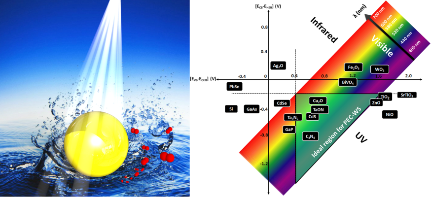 Strategies for Plasmonic Hot-Electron Driven Photoelectrochemical Water Splitting